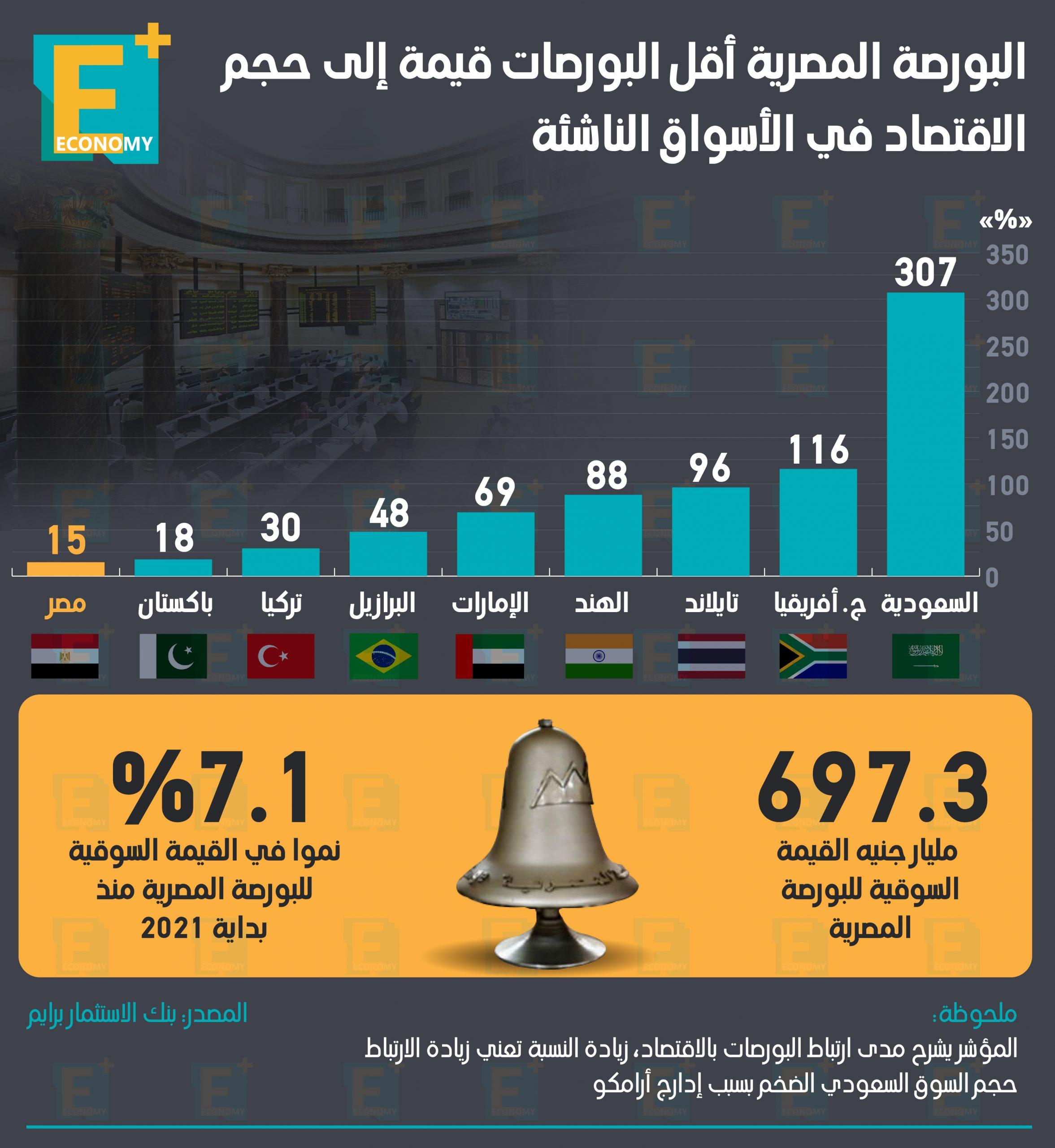 البورصة المصرية أقل البورصات قيمة إلى حجم الاقتصاد في الأسواق الناشئة