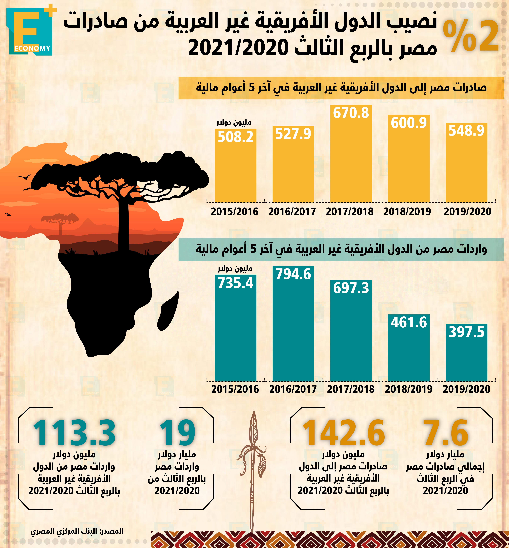 2 % نصيب الدول الأفريقية غير العربية من صادرات مصر بالربع الثالث 2020-2021