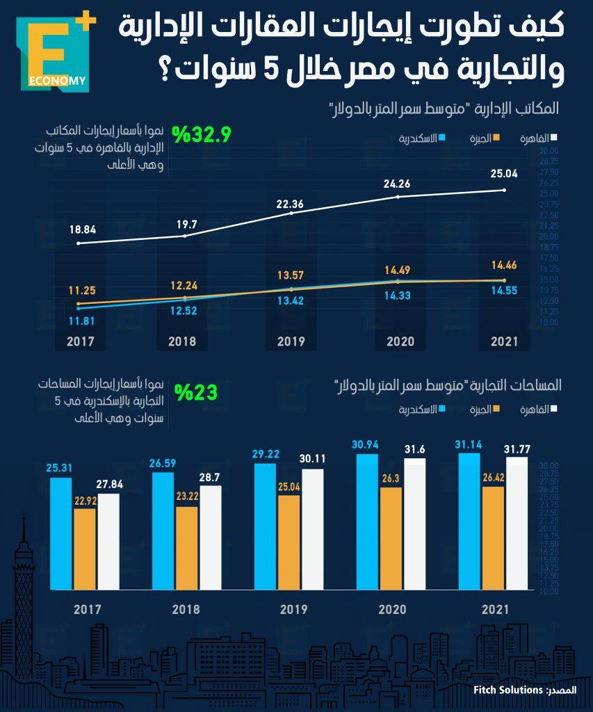 تطورات إيجارات العقارات الإدارية والتجارية في مصر