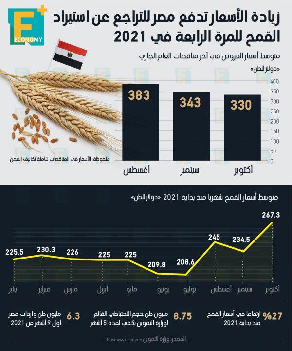 زيادة الأسعار تدفع مصر للتراجع عن استيراد القمح للمرة الرابعة خلال 2021