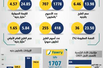 التكنولوجيا المالية بالبورصة المصرية فوري و إي فاينانس