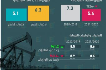 5.4 مليار دولار استثمارات الشركات الأجنبية في قطاع البترول المصري العام المالي الماضي منخفضة 26% على اساس سنوي.