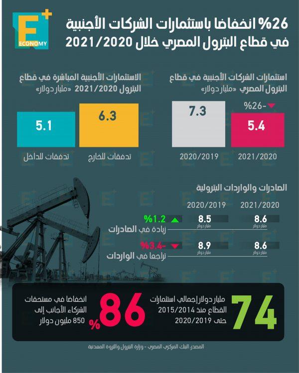 26 % انخفاضا باستثمارات الشركات الأجنبية في قطاع البترول المصري خلال 2020-2021