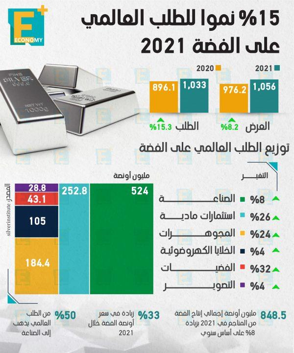 15 % نموا في الطلب العالمي على الفضة 2021